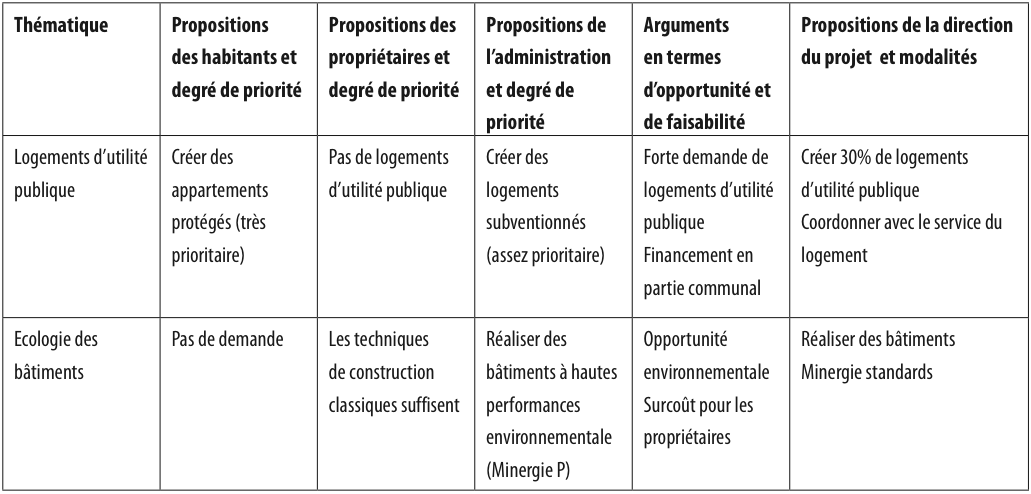 Cahier des charges - Cahier des charges def ...