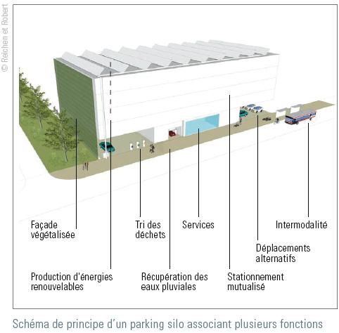 Projet de parking silo multifonction dans l'Ecoquartier de l'Union à Roubaix-Tourcoing-Wattrelos (Sources : Référentiel dynamique développement durable de l'Union – Idé – SEM Ville Renouvellée)