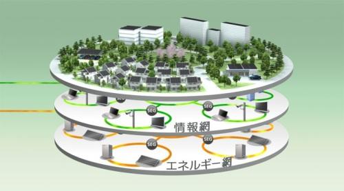 Une ville où la technologie est totalement au service des énergies renouvelables